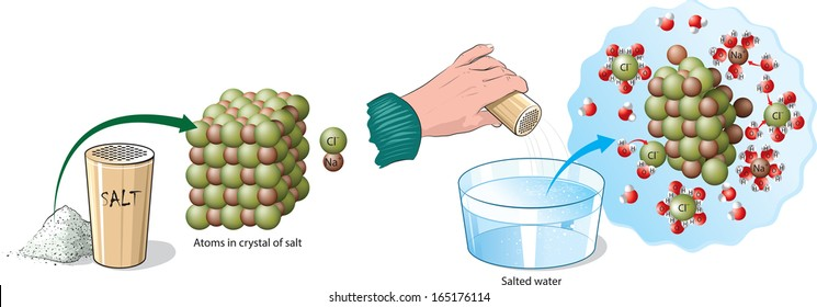 Chemical reaction of water and salt.