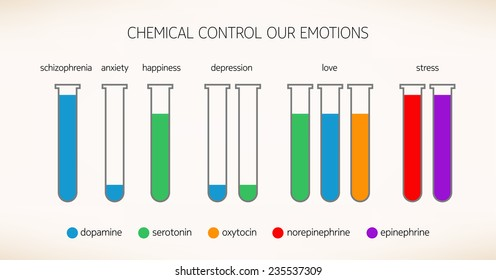 Chemicals that control our emotions