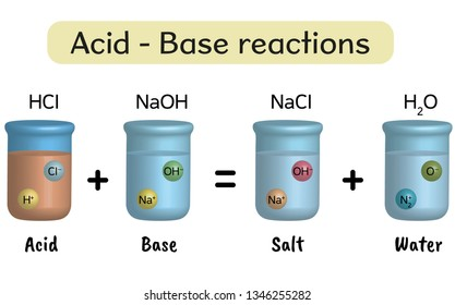 Chemistry lesson, acid and base reactions - vector