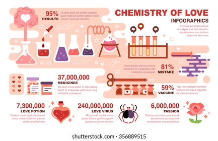 Chemistry of Love Infographics. Included the graphic as chemical, heart, love potion, virus, passion, medicine and more.