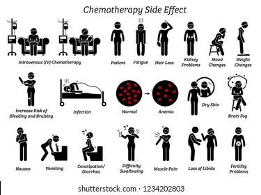 Chemotherapy side effects. Icons depict the list of reactions and issues of chemo treatment on a human who are diagnosis with cancer.