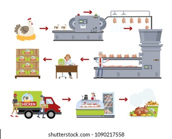 Chicken factory set. Making meat at plant.