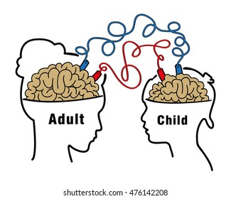 Child records and Imitates the behavior of adults / Electrical circuit between child and adult/  Modeling behavior for children / Positive and negative poles of batteries between child and adult minds