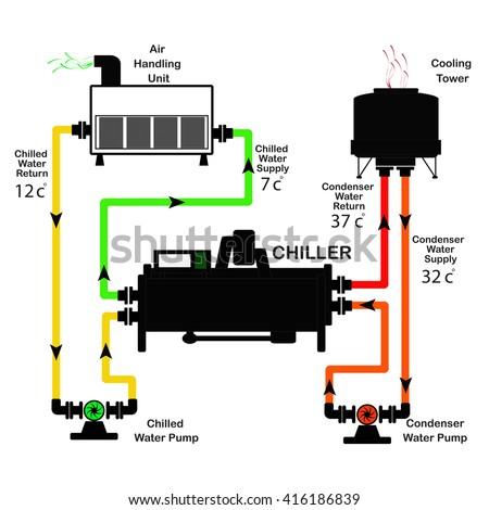 Chiller Condenser Water Piping Diagram Chiller Water Valve Diagram