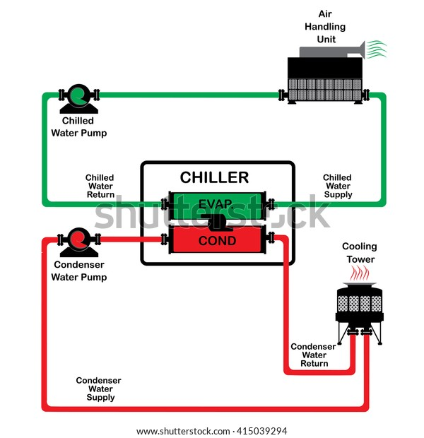 chiller diagram cycle chiller diagram system stock vector (royalty screw chiller cycle diagram chiller diagram cycle #4