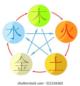 Chinese cycle of generation of the five basic elements of the universe hieroglyphics. vector illustration