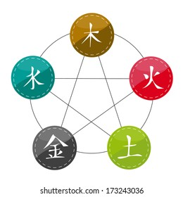 Chinese Set of Five Elements