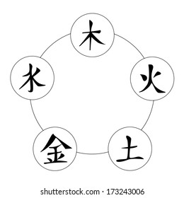 Chinese Signs of Five Elements