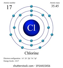 Chlorine atomic structure has atomic number, atomic mass, electron configuration and energy levels.