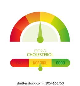 Cholesterol Meter. Vector illustration