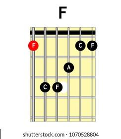 Chord diagram. Tab. Tabulation. Finger Chart. Basic Guitar Chords. Guitar Lesson. Chord F, F major, major