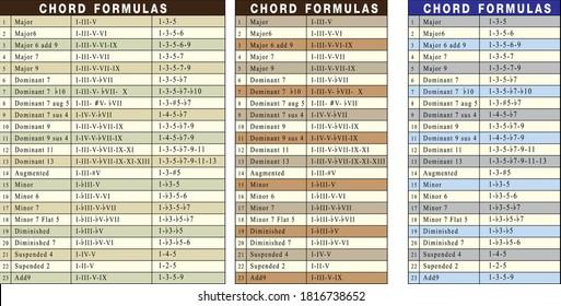 chord formulas vector artwork (chord type)