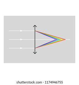 Chromatic aberration (CA), also distortion and spherochromatism