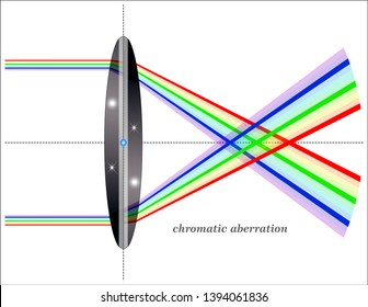 Chromatic aberration of a single lens causes different wavelengths of light to have differing focal lengths