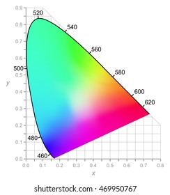CIE Chromaticity Diagram describes color as seen by the human eye in full daylight. Two-dimensional diagram of colors with same brightness (intensity). All colors of visible spectrum are represented.