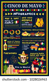 Cinco de Mayo mexican holiday infographic. Battle of Puebla celebration tradition graph and chart with statistics of fiesta party food and drink with sombrero, maracas, pepper and Mexico flag icon
