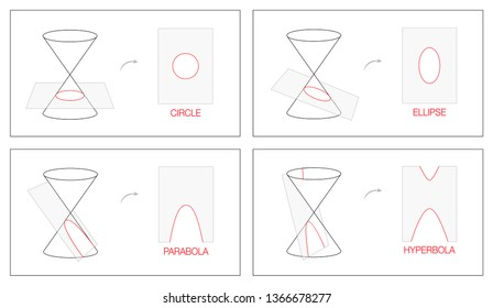 Circle, ellipse, parabola and hyperbola. Geometry chart with four conic sections obtained as the intersection of the surface of a cone with a plane. Outline illustration.