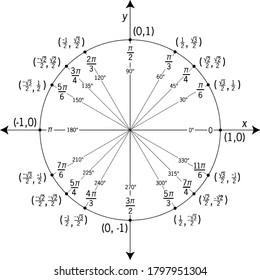 The circle is marked and labelled in both radians and degrees at all quadrantal angles and angles that have reference angles of 30°, 45°, and 60°, vintage line drawing or engraving illustration.