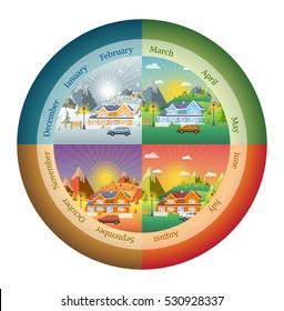 circles shapes landscape design set with Winter, Spring, Summer, Autumn. houses, 4 seasons set.