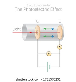 Circuit Diagram for The Photoelectric Effect (Quantum Physics) Vector Illustration