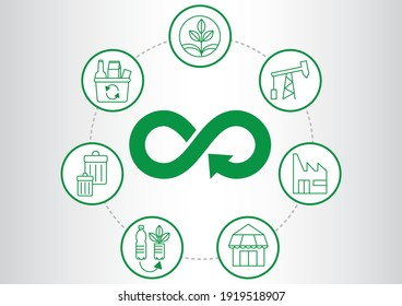 Circular Economy circle - Sustainable infographic