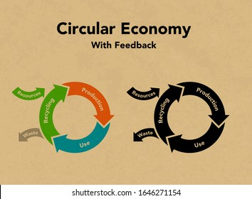 Circular economy recycling figures, sustainable illustration and Kraft paper background