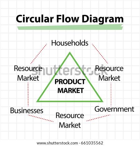 Circular Flow Diagram Product Market Concept Stock Vector Royalty