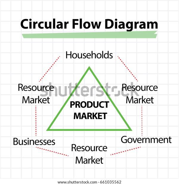 Circular Flow Diagram Product Market Concept Stock Vector