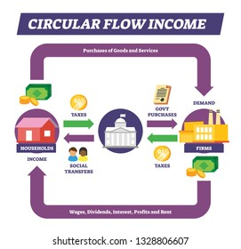 Circular flow income vector illustration. Labeled money movement concept explanation scheme. Financial and economical income cycle process. Loop interaction model with household, government and firms.