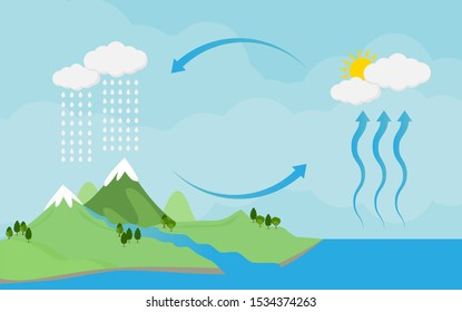 Circulation cycle and water condensation,diagram showing the water cycle in nature.vector illustration and icon
