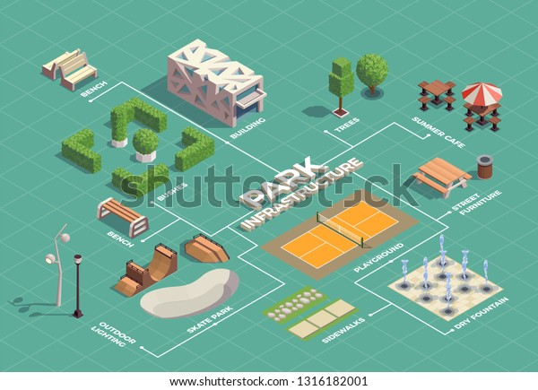 City park infrastructure isometric flowchart with skateboarding extreme sport facilities tennis court walking paths fountains vector illustration