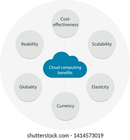 Cloud computing benefits. Colorful diagram