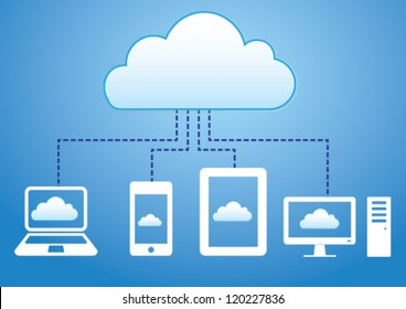 Cloud computing concept. Various devices like Smartphone, Tablet Computer, PC, Laptop  are connected to Cloud