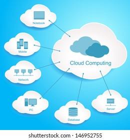 Cloud Computing. Cloud data storage
