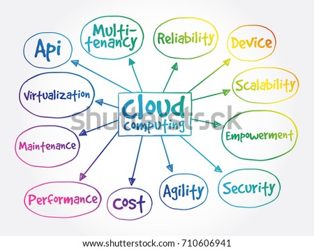 Cloud Com Mind Map Business Concept Stock Vector (Royalty Free ... on