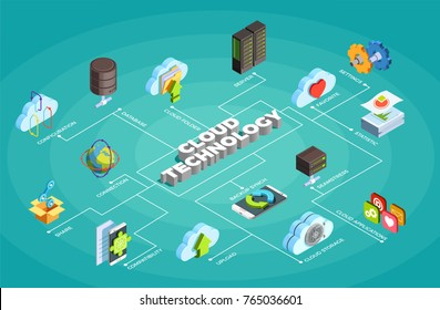 Cloud computing service isometric flowchart poster with settings servers data storage sharing updating synchronization apps symbols vector illustration