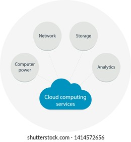 Cloud computing services. Colorful diagram