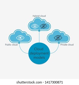 Cloud deployment models. Cloud technologies.
