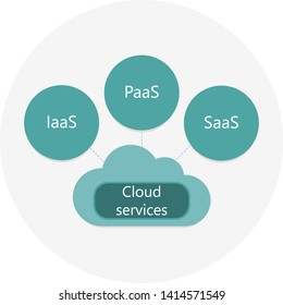 Cloud services. IaaS, PaaS, SaaS. Diagram