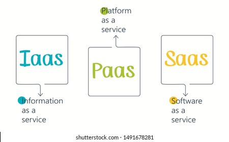 Cloud services. IaaS, PaaS, SaaS. Diagram. Infographic design template. Vector illustration.