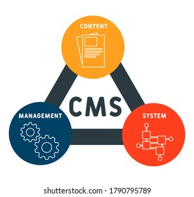 CMS - Content Management System. business concept background. vector illustration concept with keywords and icons. lettering illustration with icons for web banner, flyer, landing page, presentation
