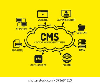 CMS Content Management System. Chart with keywords and icons on yellow background