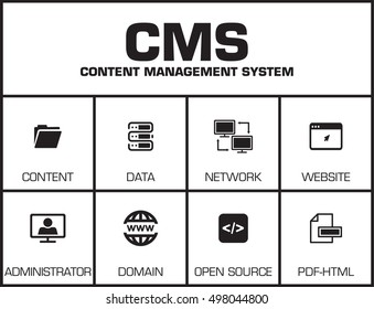 CMS Content Management System. Chart with keywords and icons
