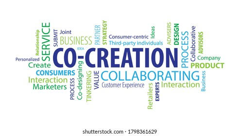 Co-Creation Word Cloud on a White Background