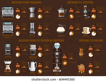 Coffee Brewing Methods:Using Pressure,via Steeping, Using Filtration or Dripping, via Boiling. Vector Infographic set.