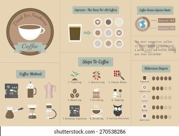 coffee business infographic, pastel style