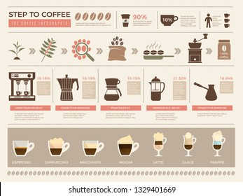 Coffee infographic. Processes stages of coffee production press machine grains espresso drink cups vector template