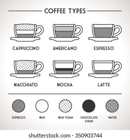 Coffee Types Outline Infographics. Vector coffee drinks guide with their preparations