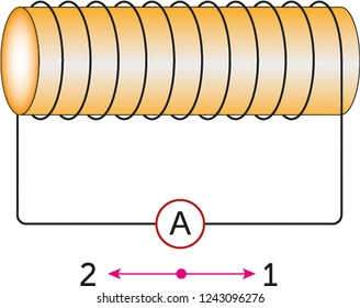coil, physics, circuit