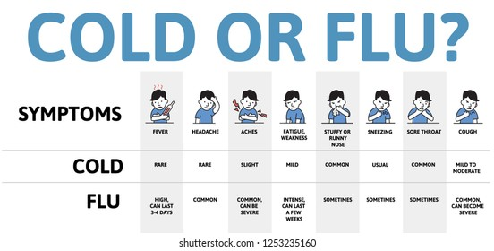 Cold and flu symptoms table chart. Infographic poster with text and character. Flat vector illustration, horizontal. Isolated on white background.